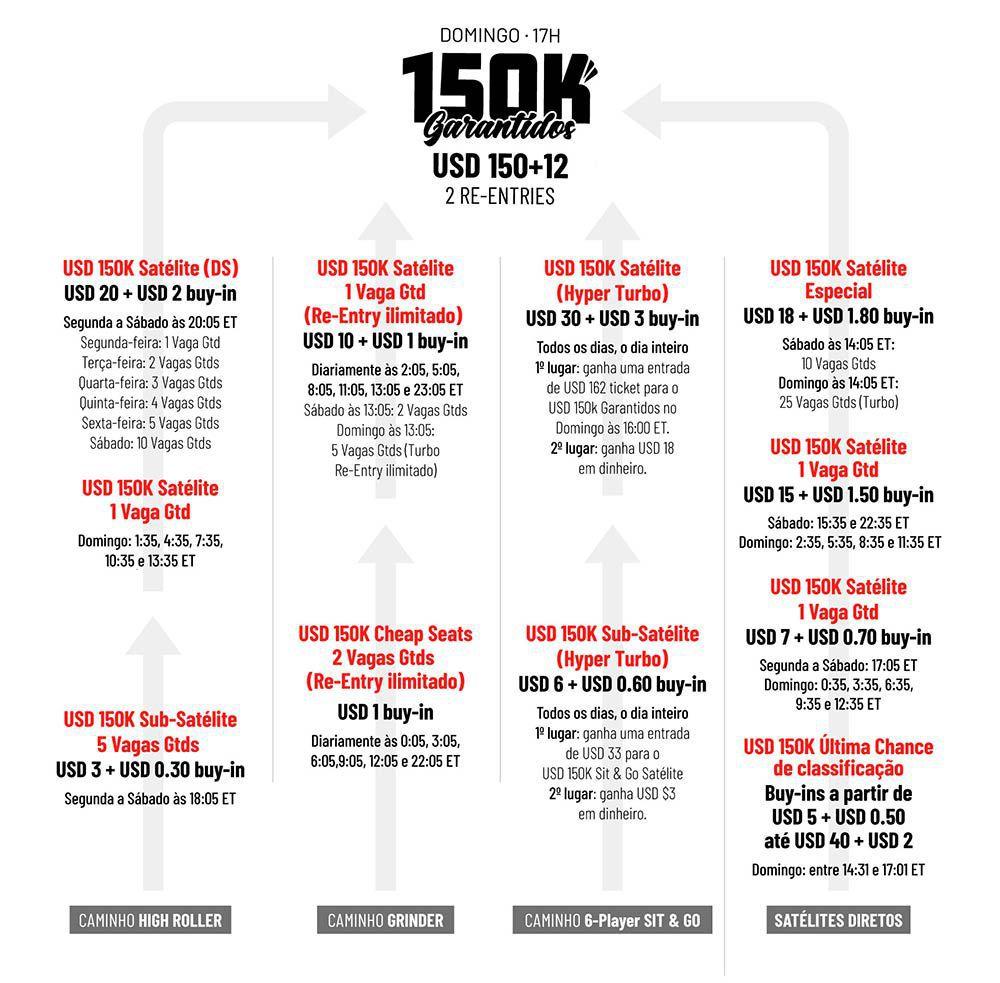 150k garantidos bodog poker